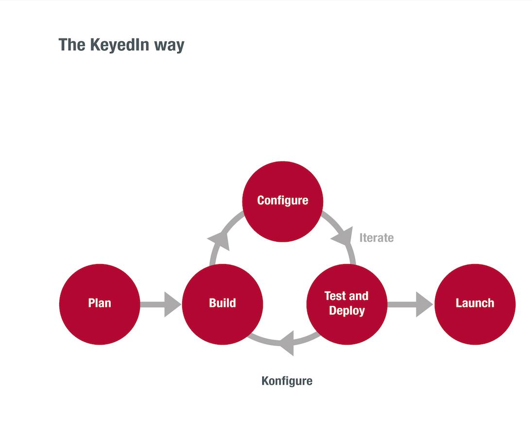 KeyedIn Konfigure Diagram 2
